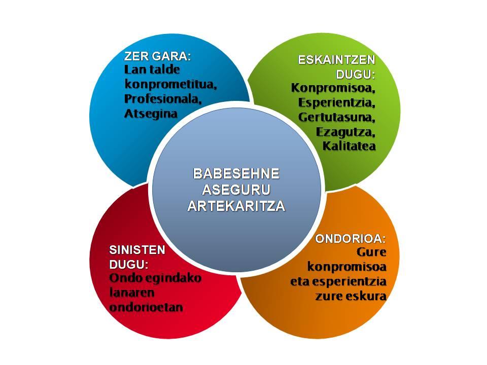Babesehne Gure Balioak2
